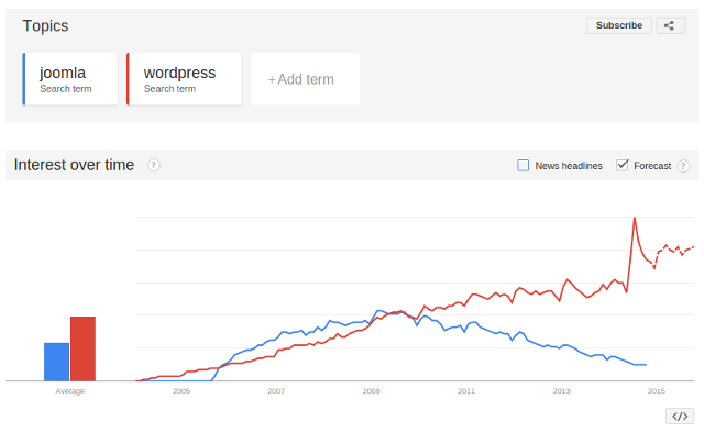 5 reasons why WordPress is better than Joomla