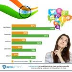 Top Social Platforms In India