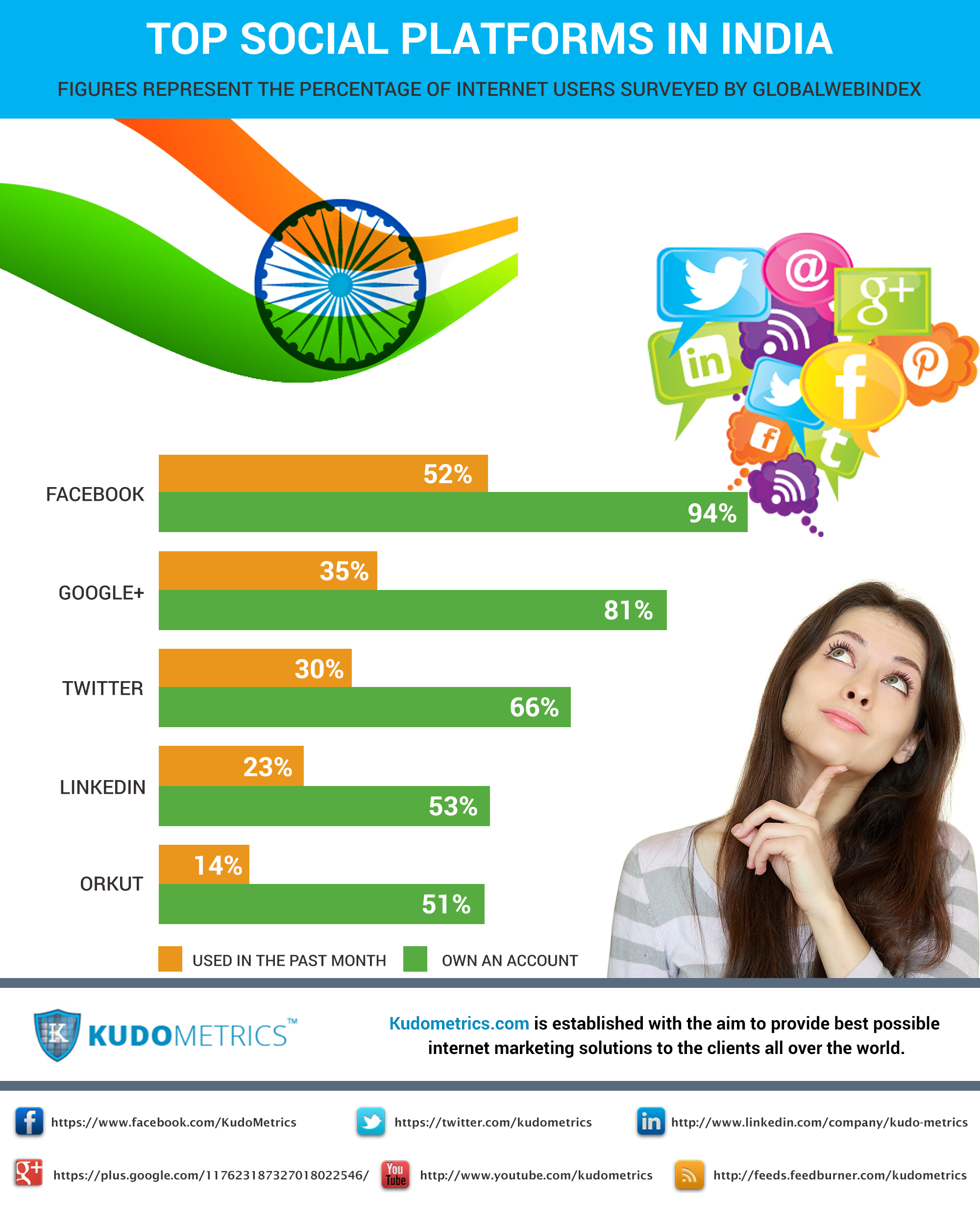 Top Social Platforms In India
