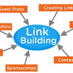 5 Unique Link Building Methods You Might Missed Out Before